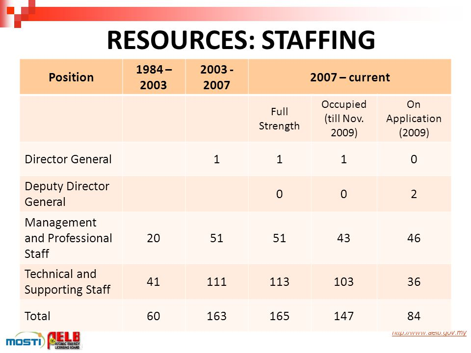 RESOURCES: STAFFING Position 1984 – 2003 2003 - 2007 2007 – current