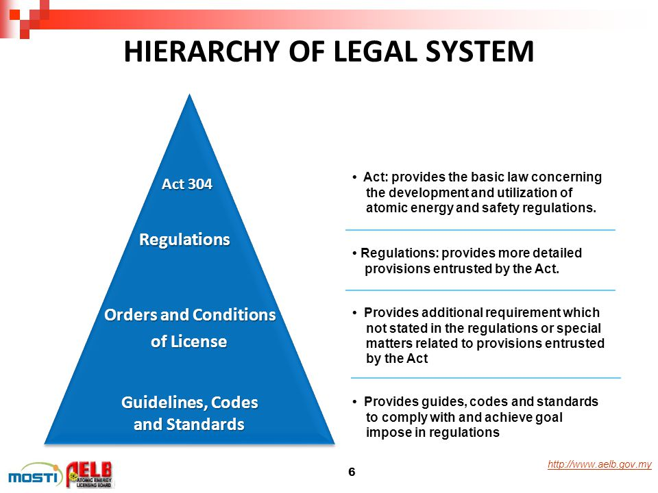 HIERARCHY OF LEGAL SYSTEM