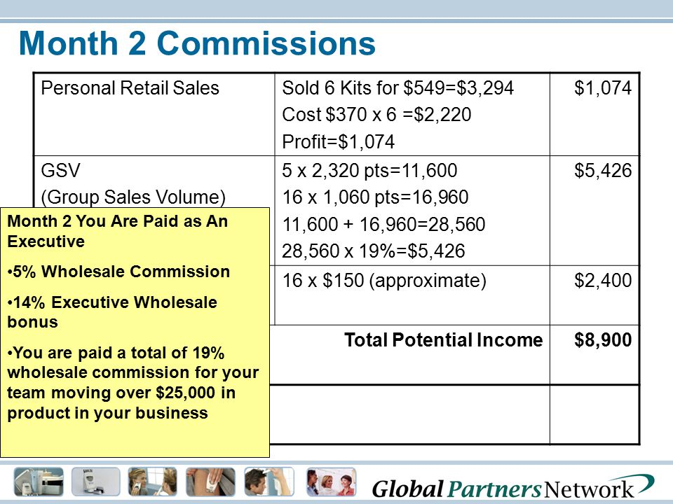 Month 2 Commissions Personal Retail Sales Sold 6 Kits for $549=$3,294