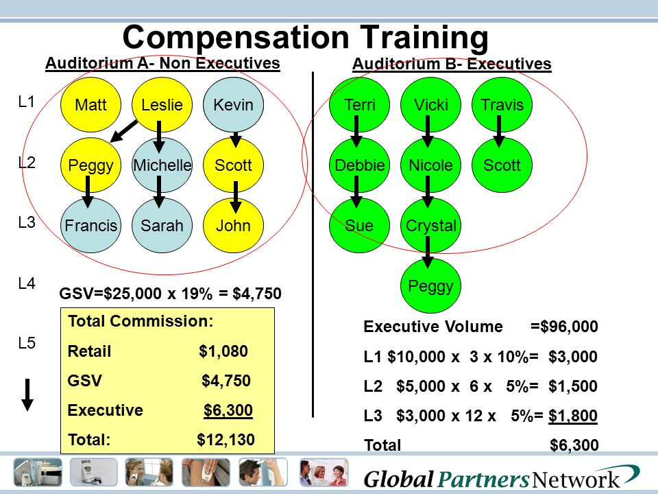Compensation Training