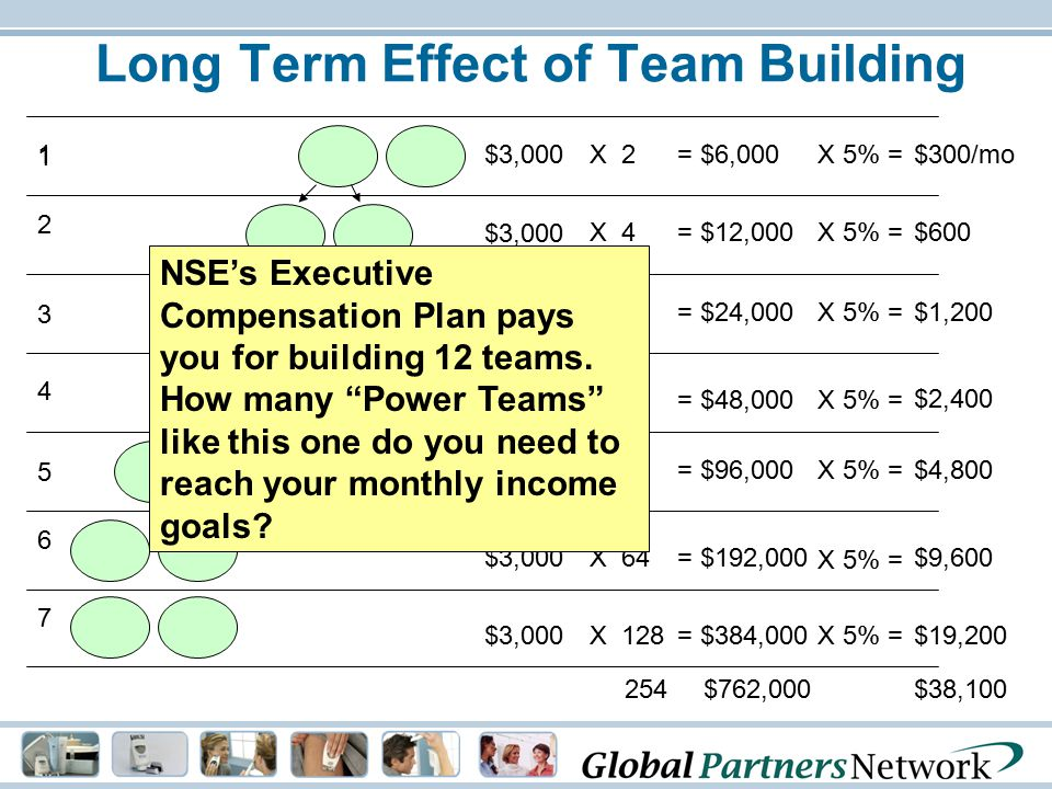 Long Term Effect of Team Building