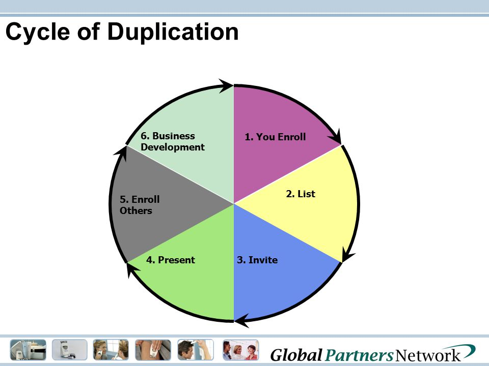Cycle of Duplication 6. Business Development 1. You Enroll