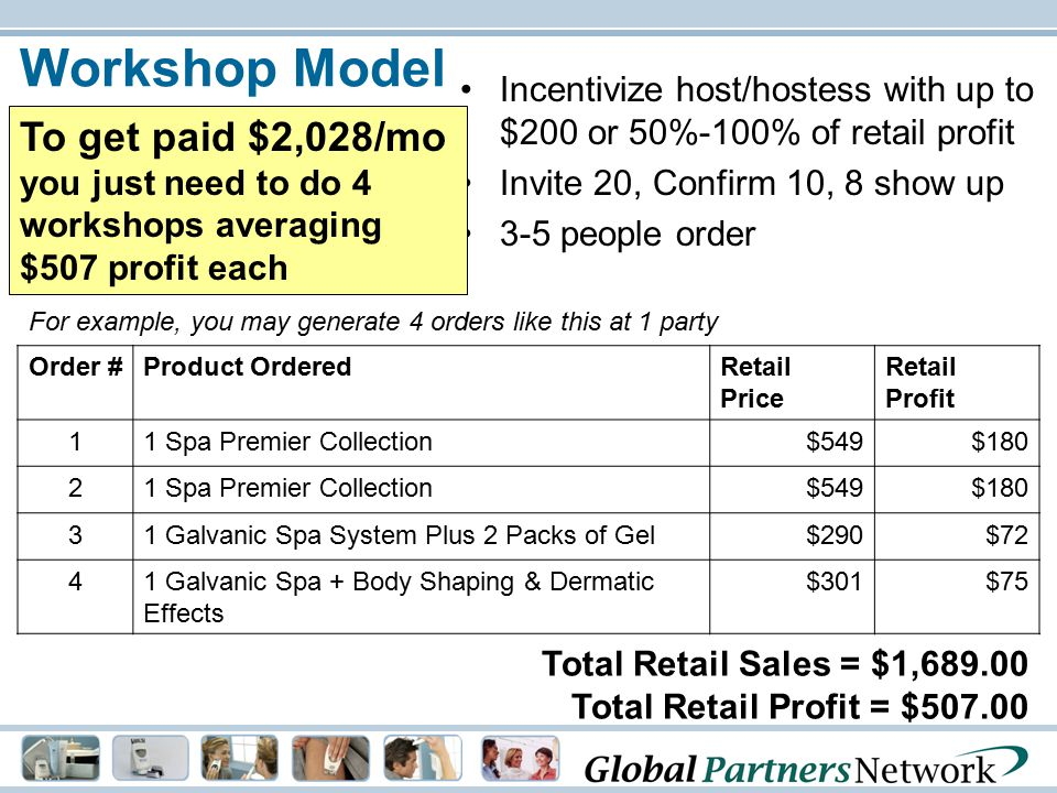 Workshop Model Incentivize host/hostess with up to $200 or 50%-100% of retail profit. Invite 20, Confirm 10, 8 show up.