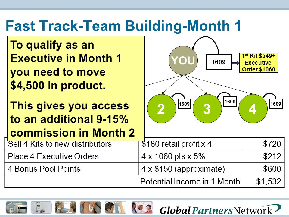 Fast Track-Team Building-Month 1