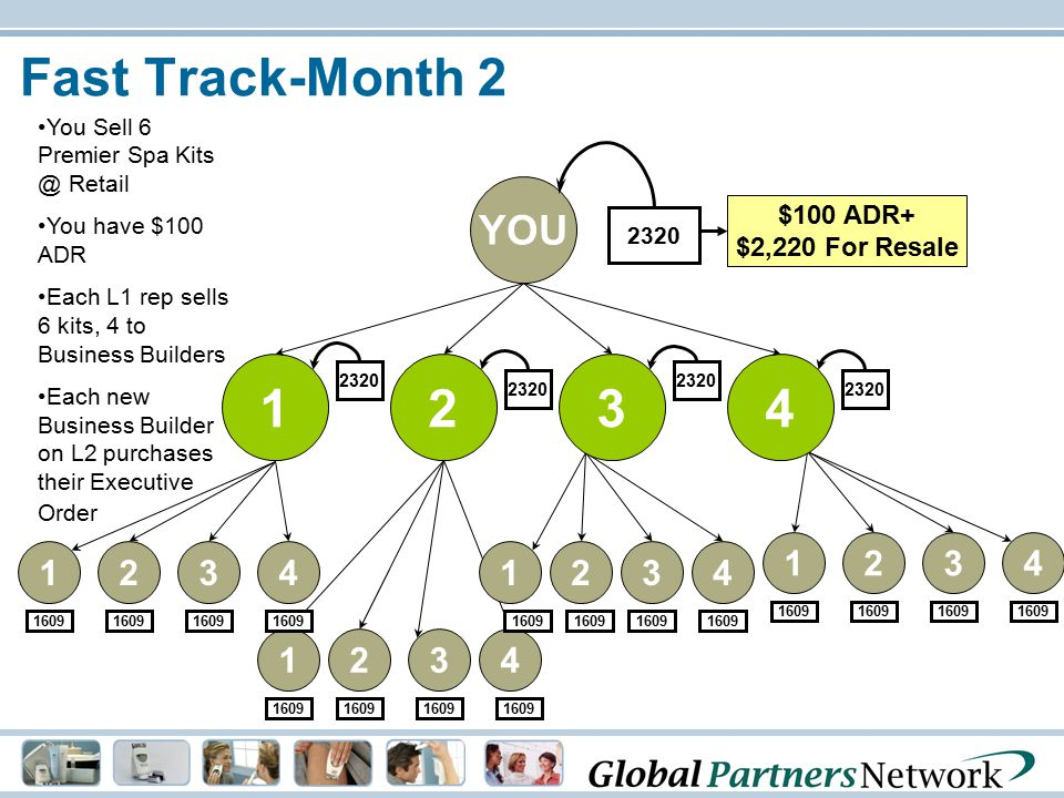 Fast Track-Month 2 You Sell 6 Premier Spa Kits @ Retail. You have $100 ADR. Each L1 rep sells 6 kits, 4 to Business Builders.