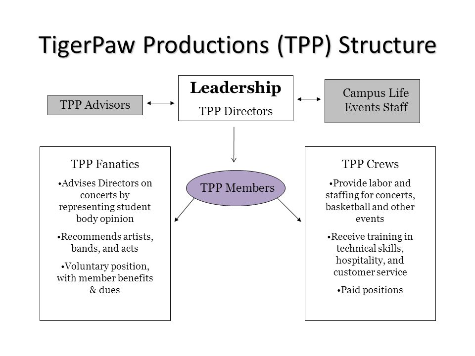 TigerPaw Productions has a very close relationship with Campus Life, a division of student affairs. TPP works in all of the Campus Life venues & spaces.