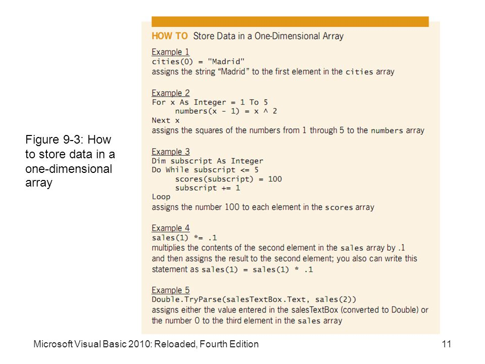 Figure 9-3: How to store data in a one-dimensional array