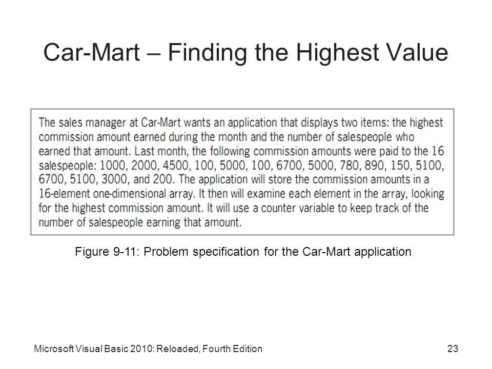 Car-Mart – Finding the Highest Value