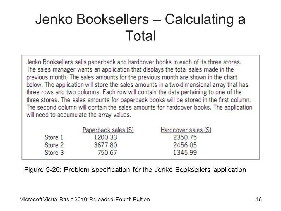 Jenko Booksellers – Calculating a Total