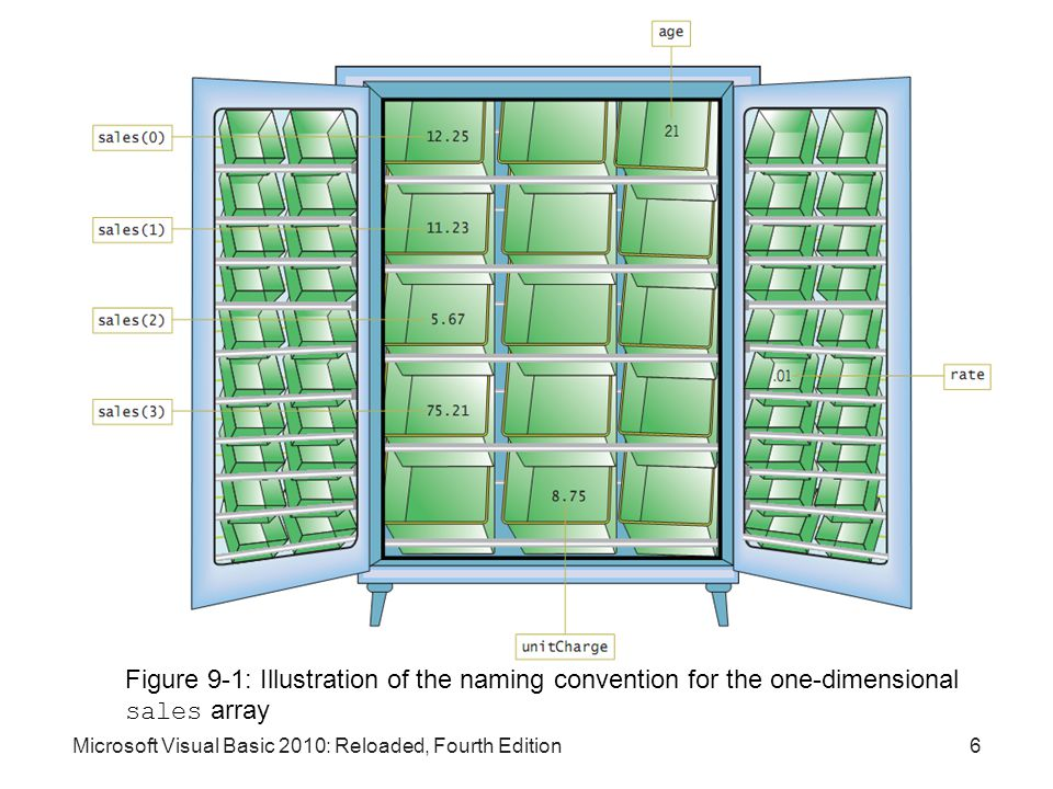Figure 9-1: Illustration of the naming convention for the one-dimensional sales array