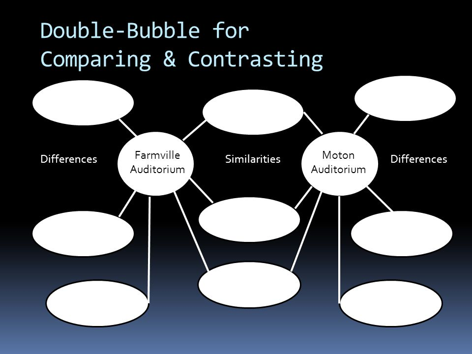 Double-Bubble for Comparing & Contrasting