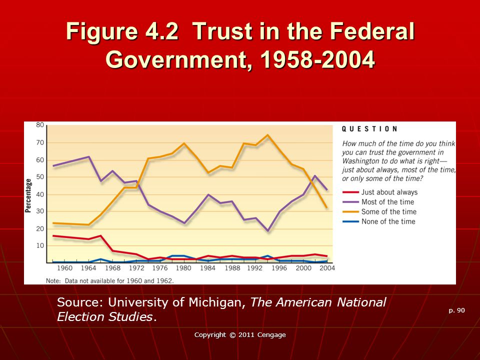 Figure 4.2 Trust in the Federal Government, 1958-2004