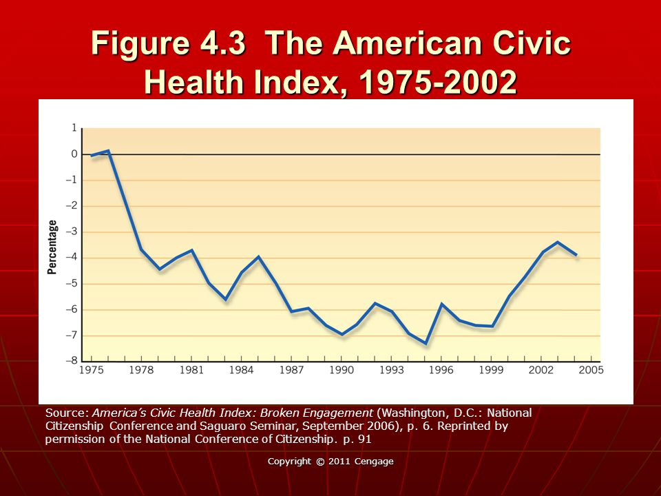 Figure 4.3 The American Civic Health Index, 1975-2002