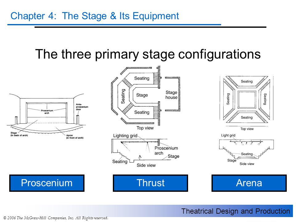 The three primary stage configurations