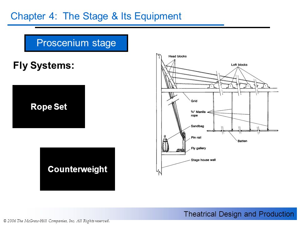 Proscenium stage Fly Systems: Rope Set Counterweight