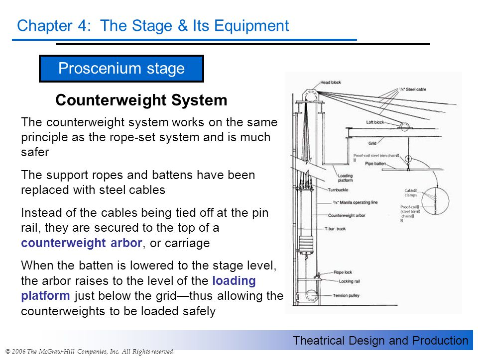 Proscenium stage Counterweight System