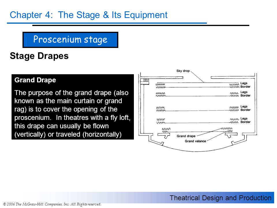 Proscenium stage Stage Drapes Grand Drape