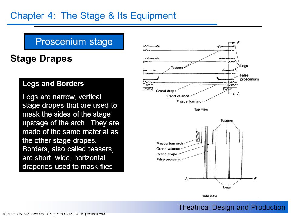 Proscenium stage Stage Drapes Legs and Borders