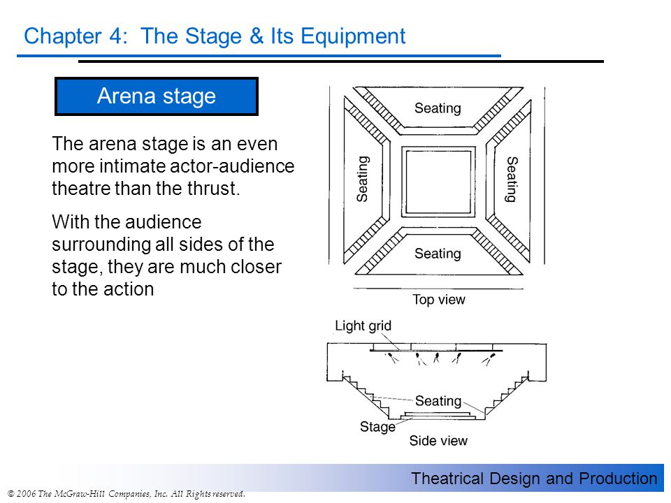 Arena stage The arena stage is an even more intimate actor-audience theatre than the thrust.