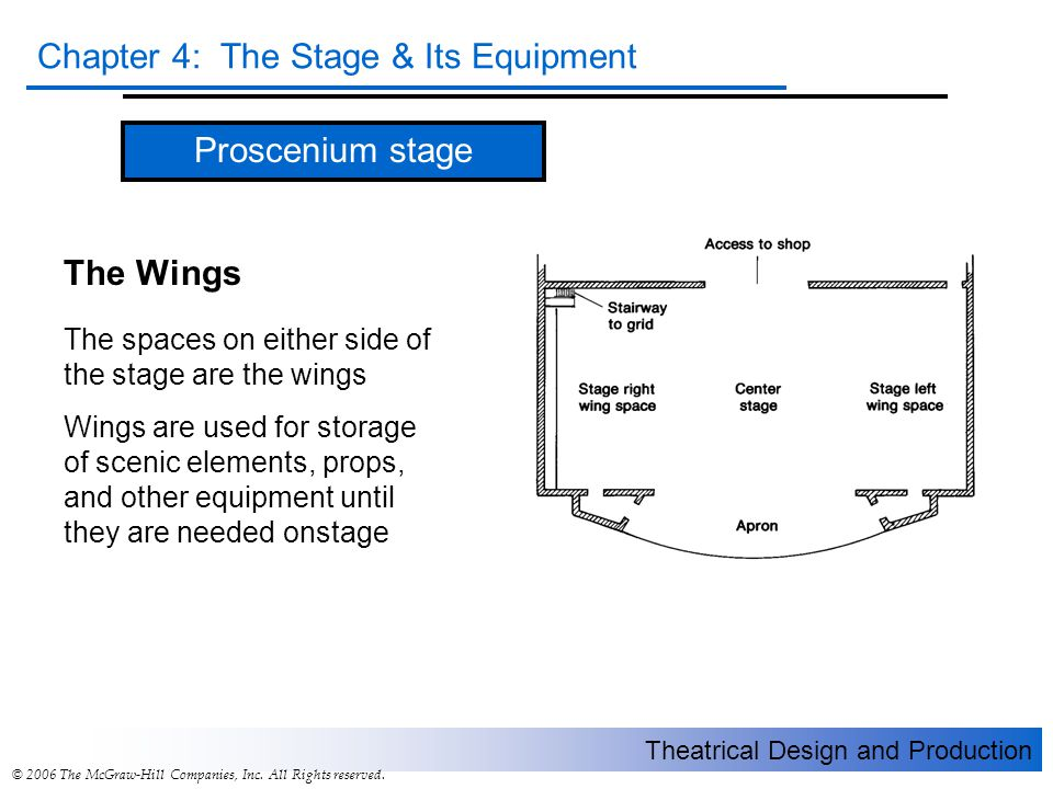 Proscenium stage The Wings