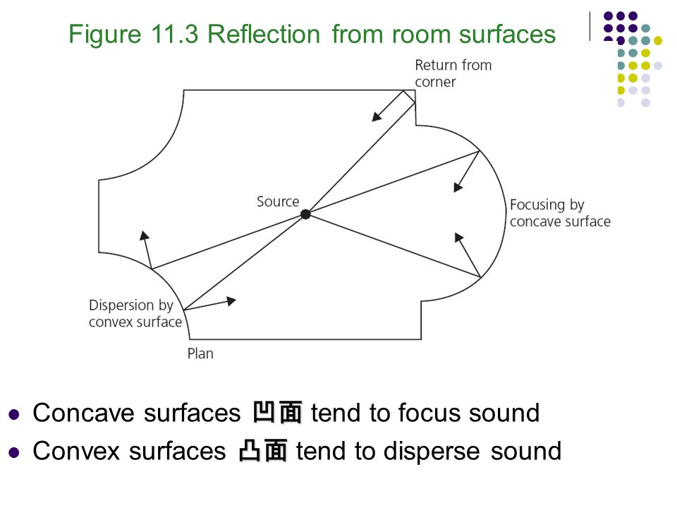Figure 11.3 Reflection from room surfaces