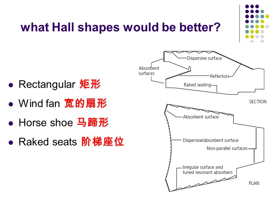 what Hall shapes would be better