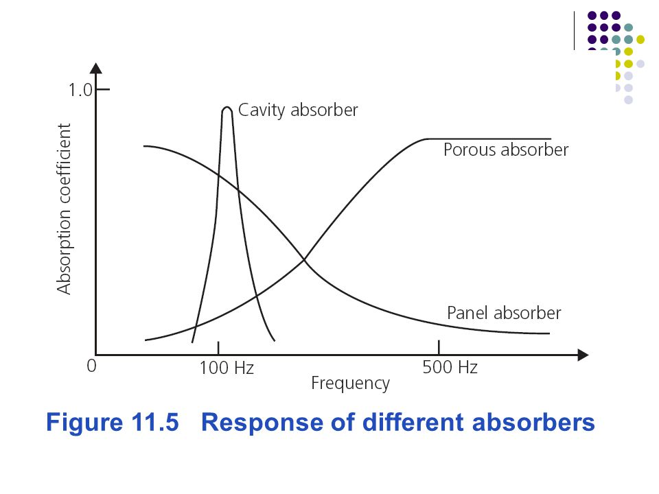Figure 11.5 Response of different absorbers