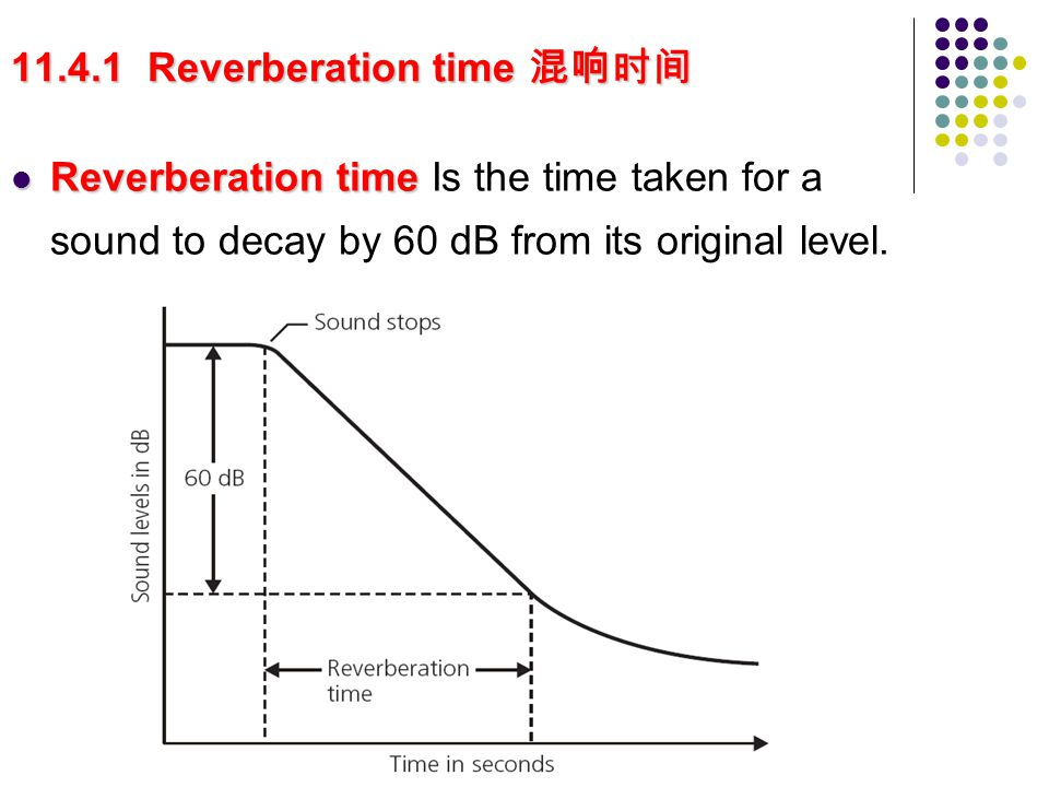 11.4.1 Reverberation time 混响时间