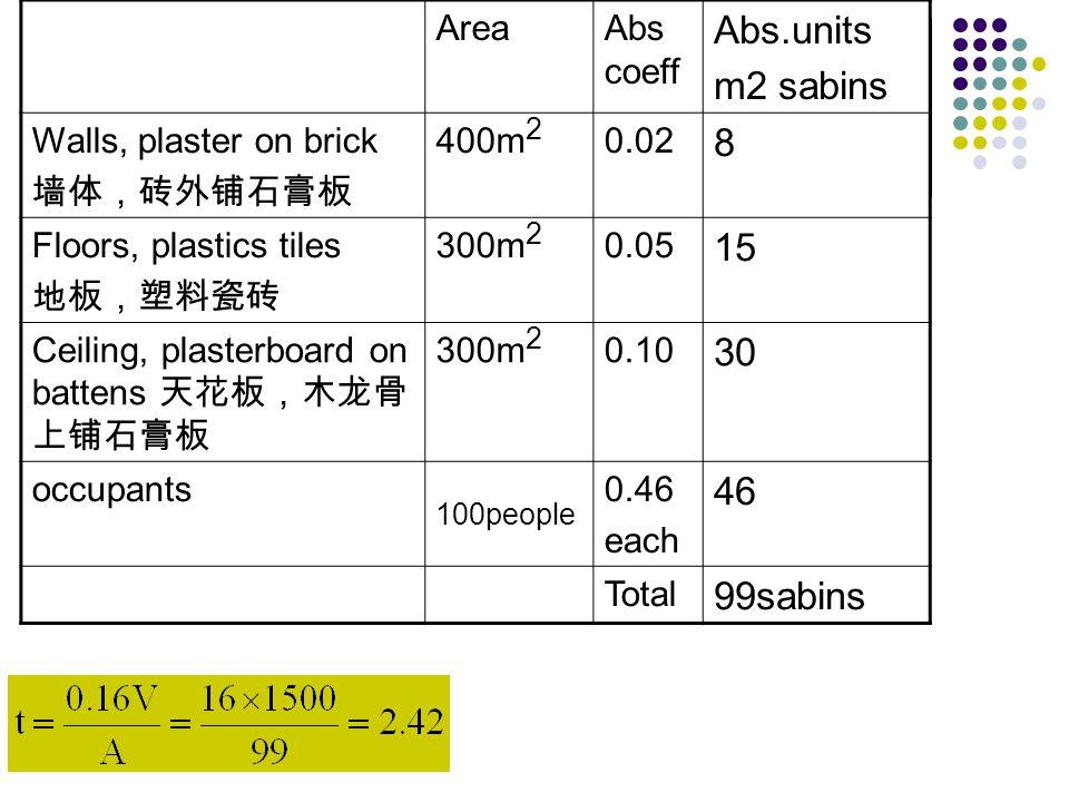 100people Abs.units m2 sabins 8 15 30 46 99sabins Area Abs coeff
