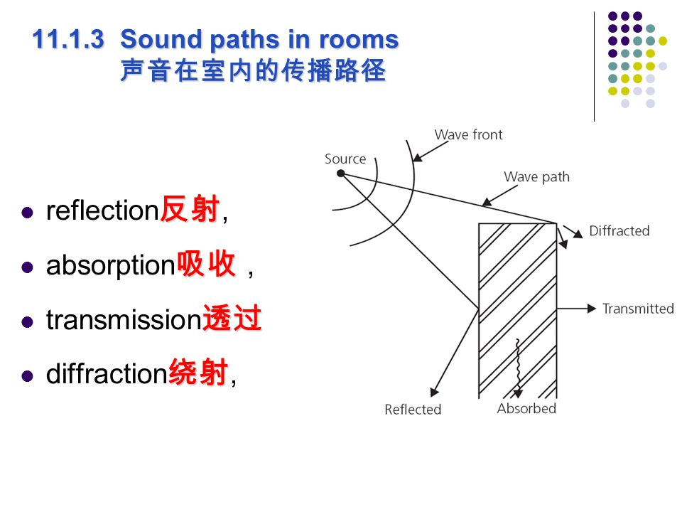 11.1.3 Sound paths in rooms 声音在室内的传播路径