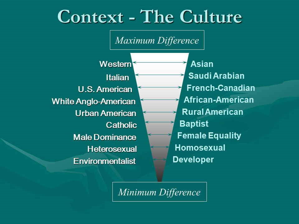Context - The Culture Western Maximum Difference Minimum Difference