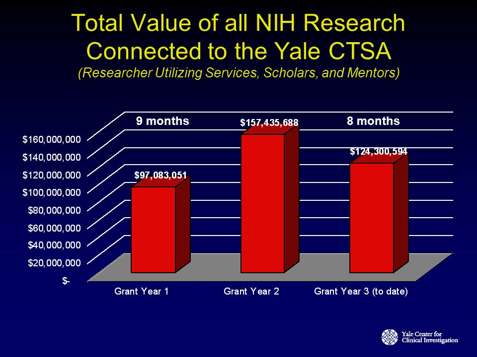 Total Value of all NIH Research Connected to the Yale CTSA (Researcher Utilizing Services, Scholars, and Mentors)