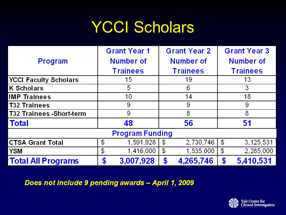 YCCI Scholars Does not include 9 pending awards – April 1, 2009 19
