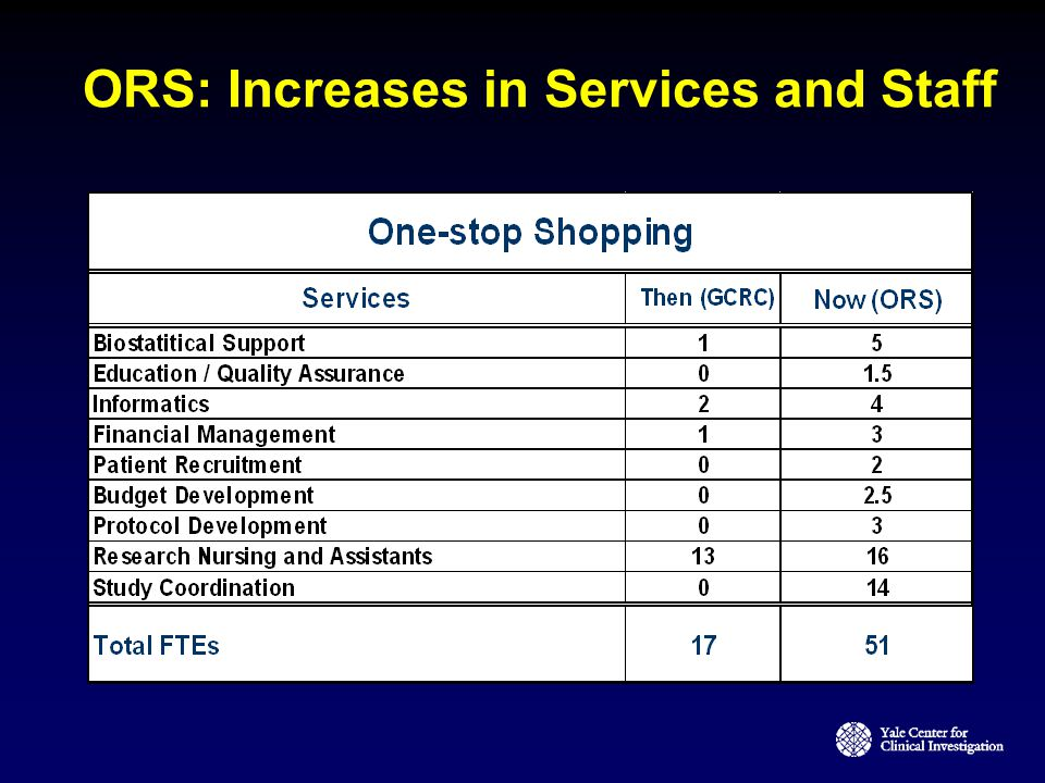 ORS: Increases in Services and Staff