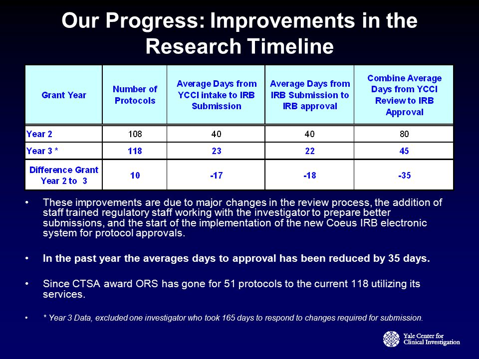 Our Progress: Improvements in the Research Timeline