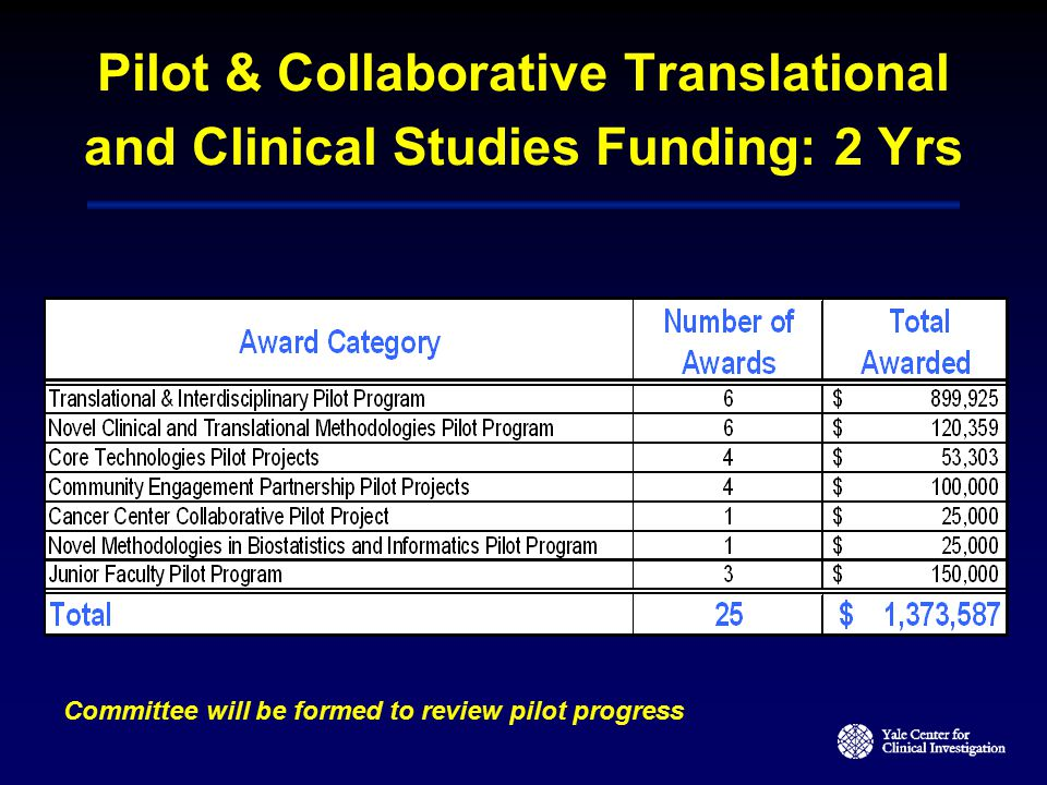 Pilot & Collaborative Translational and Clinical Studies Funding: 2 Yrs