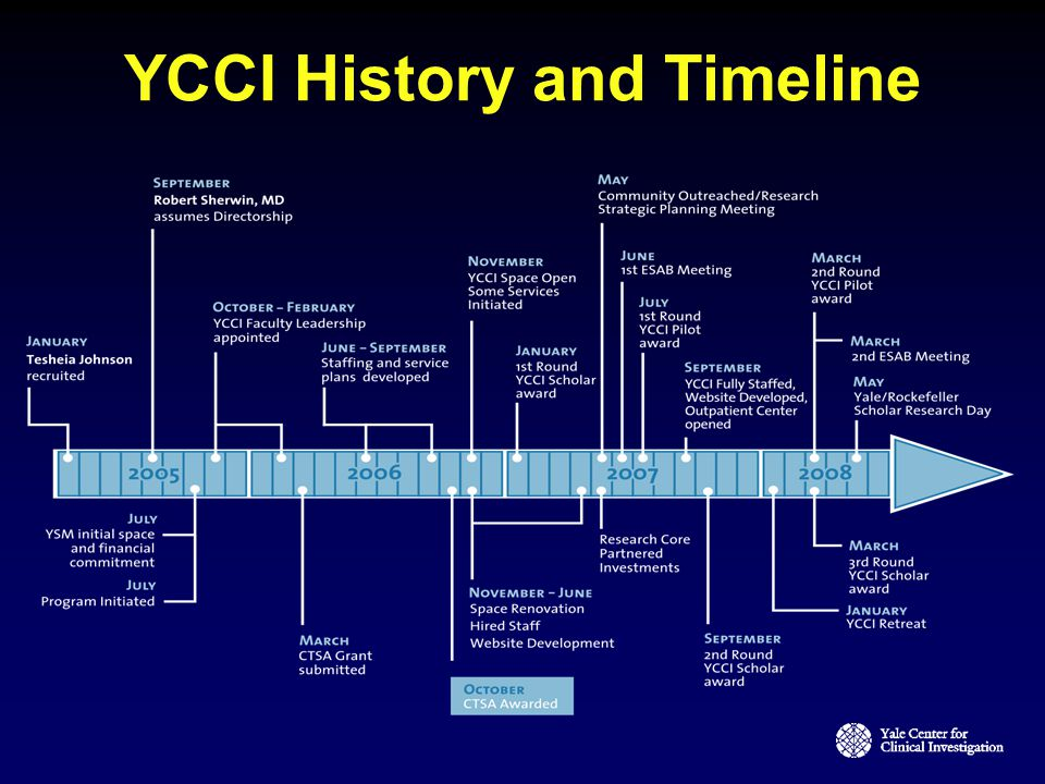 YCCI History and Timeline
