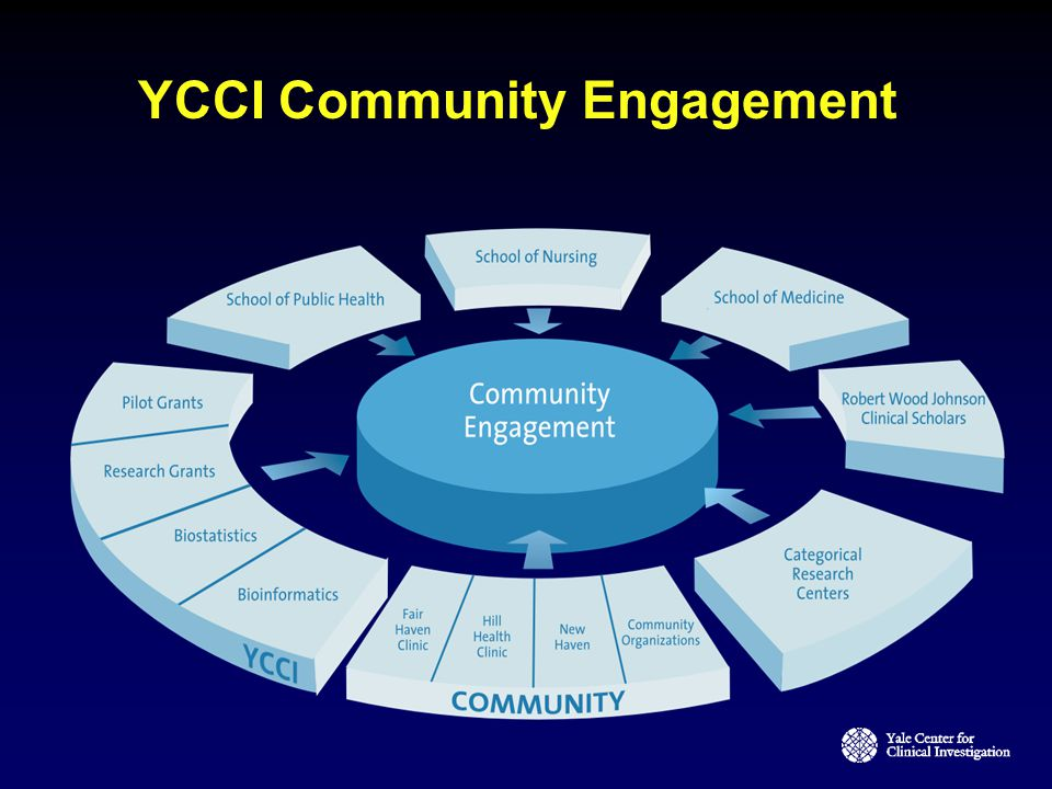 YCCI Community Engagement
