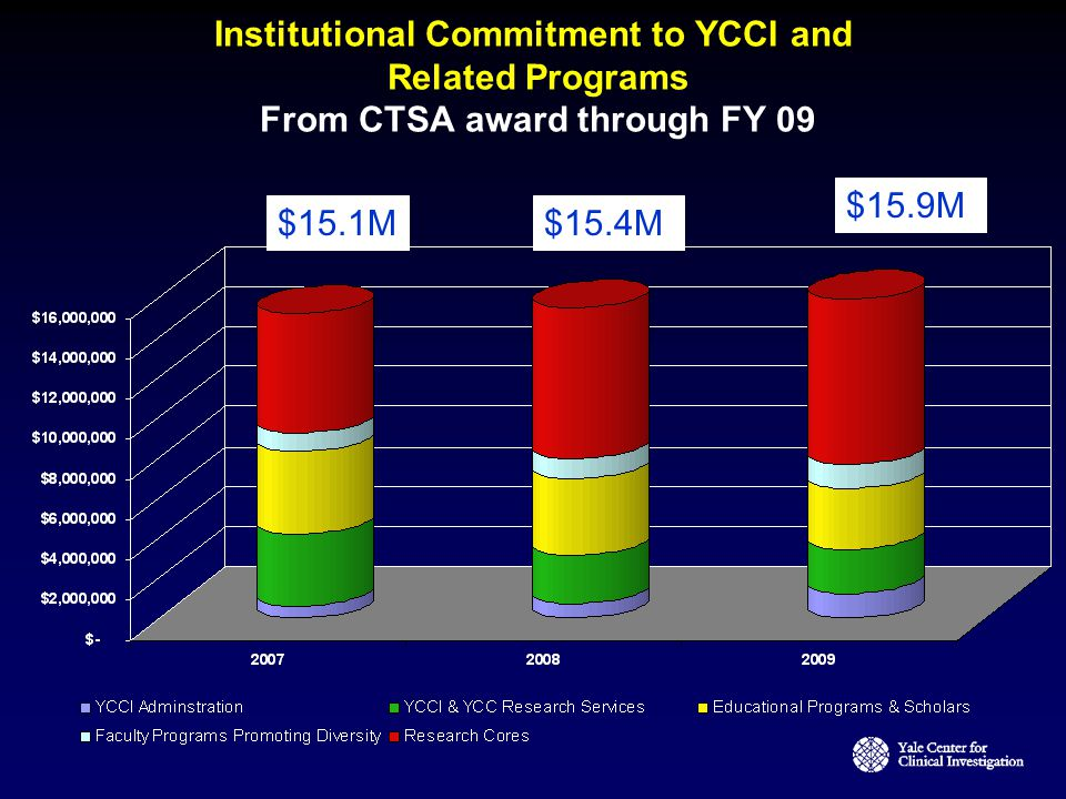 Institutional Commitment to YCCI and Related Programs From CTSA award through FY 09