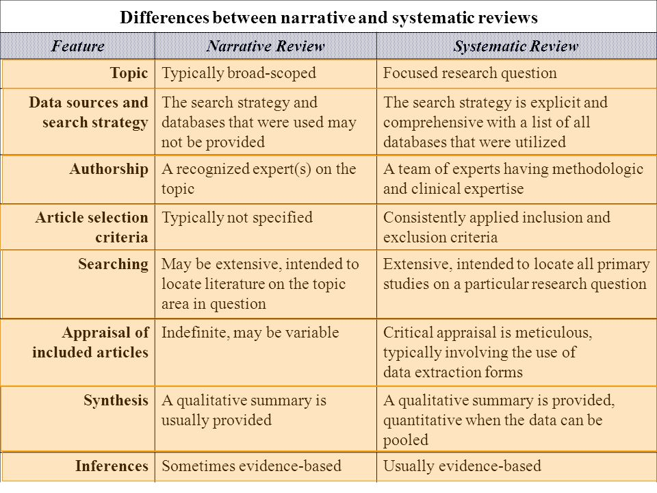 Differences between narrative and systematic reviews