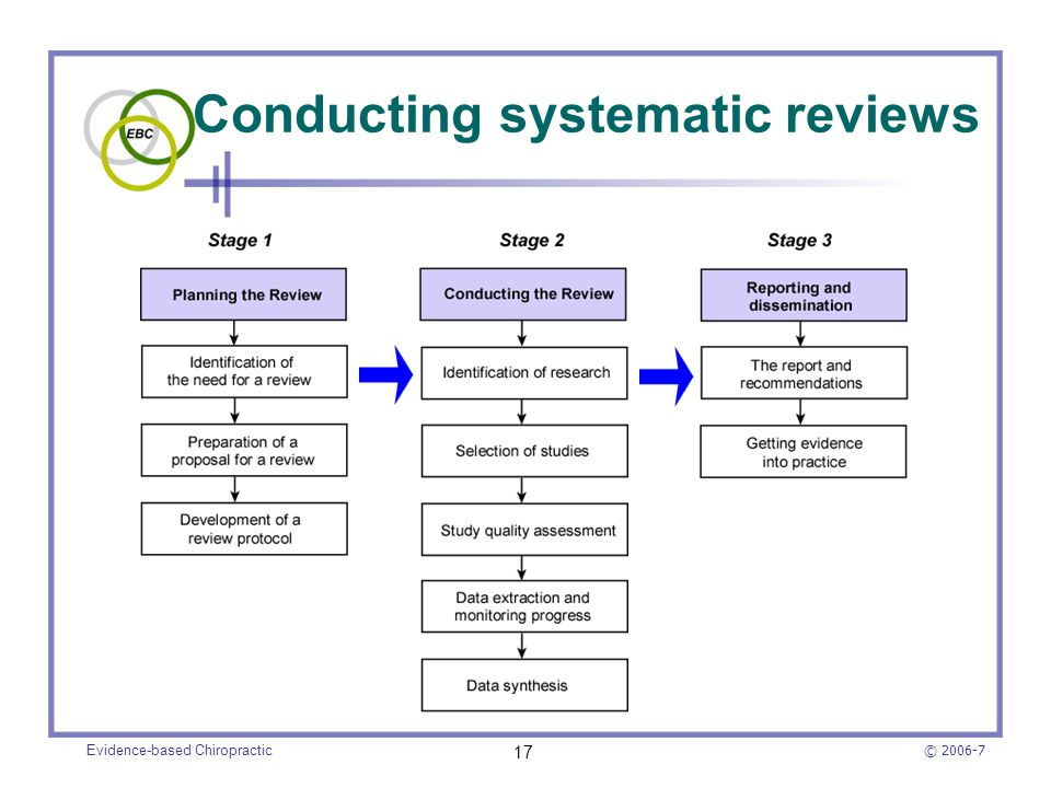 Conducting systematic reviews