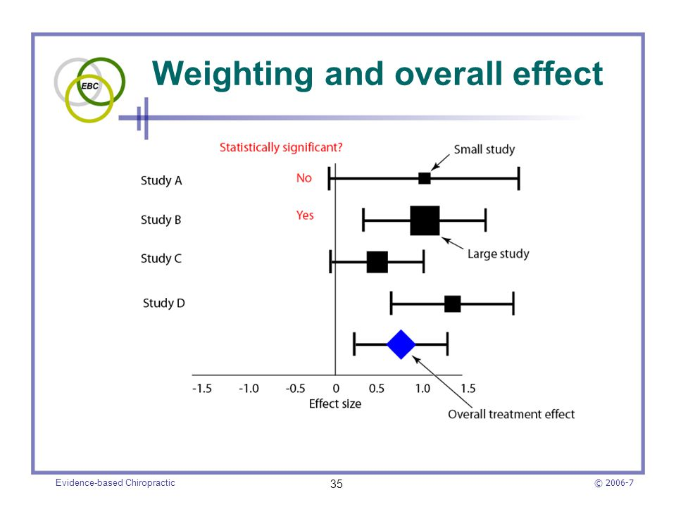 Weighting and overall effect