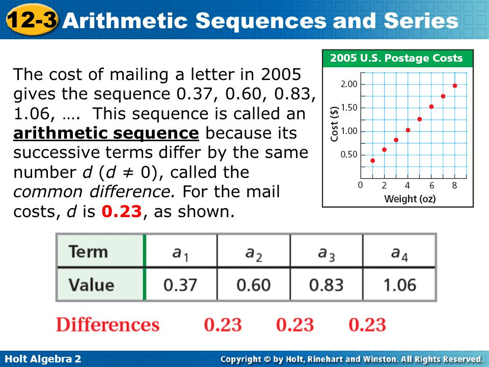 The cost of mailing a letter in 2005 gives the sequence 0.37, 0.60, 0.83, 1.06, ….
