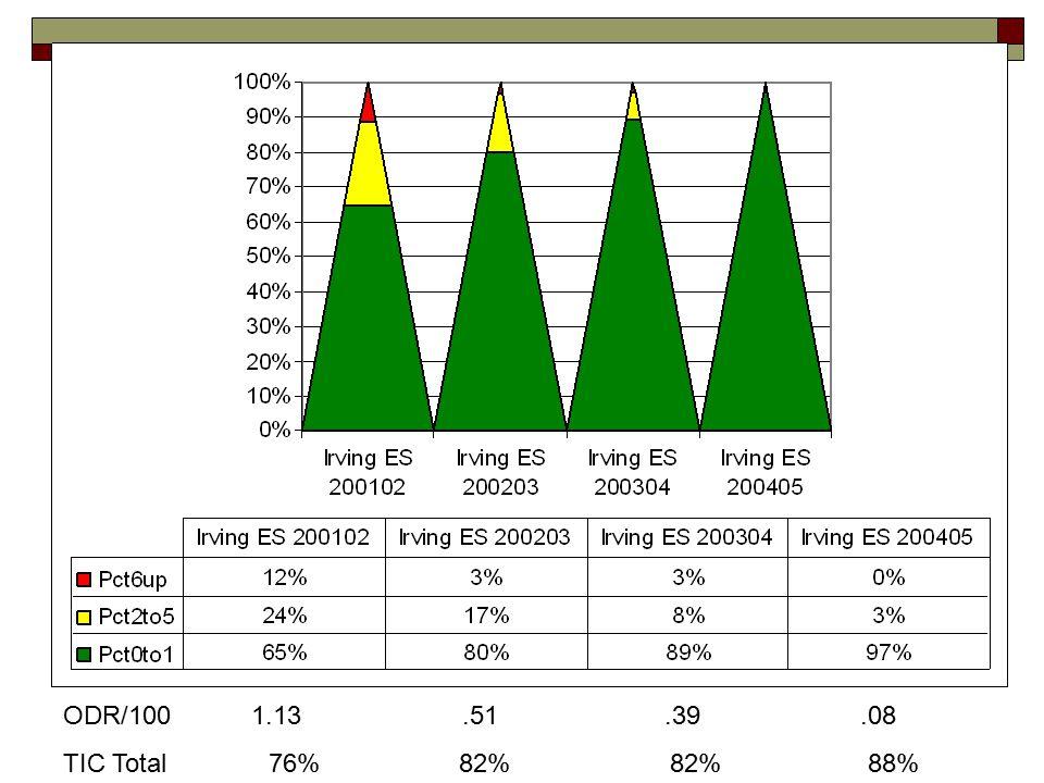 ODR/100 1.13 .51 .39 .08