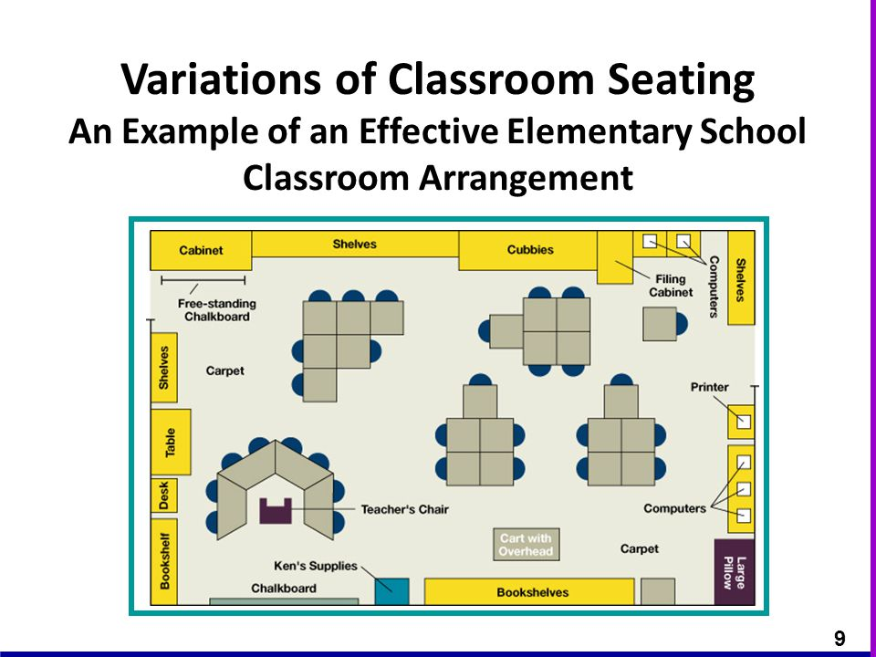 Elementary Classroom Seating Arrangements ~ Classroom arragement why class arrangement questions to