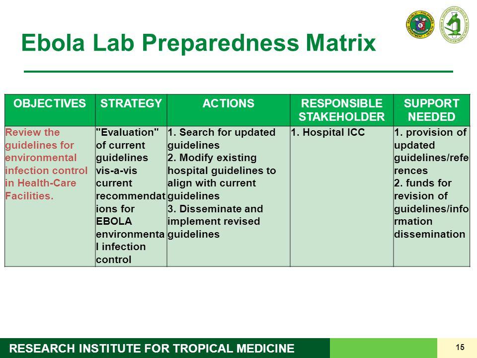 Ebola Lab Preparedness Matrix