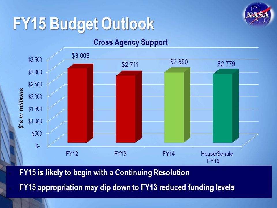FY15 Budget Outlook $'s in millions. FY15. FY15 is likely to begin with a Continuing Resolution.