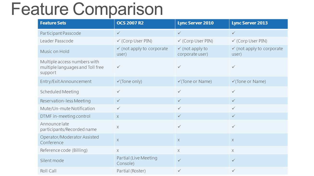 Feature Comparison Feature Sets OCS 2007 R2 Lync Server 2010