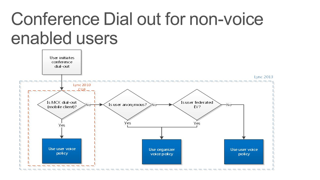 Conference Dial out for non-voice enabled users