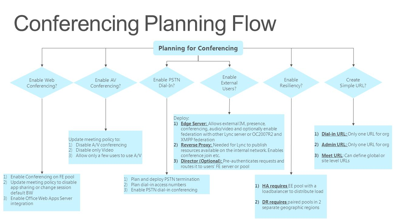 Conferencing Planning Flow